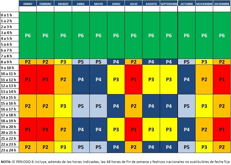 Tabla 4 Horarios propuestos de las tarifas de acceso de 6 periodos